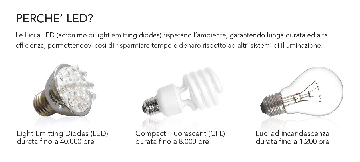 Why LED?